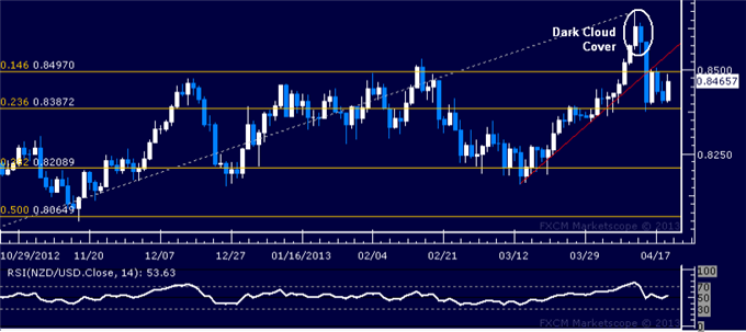 Forex_NZDUSD_Technical_Analysis_04.19.2013_body_Picture_1.png, NZD/USD Technical Analysis 04.19.2013