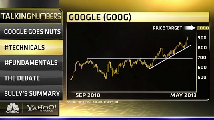 Forget Apple - This Chart Means Google to $1,000, Says Pro