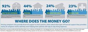 Unpaid Caregivers Struggle With Finances, Personal Relationships and Helping Parents Navigate Medicare, eHealth/AgingCare Survey Finds