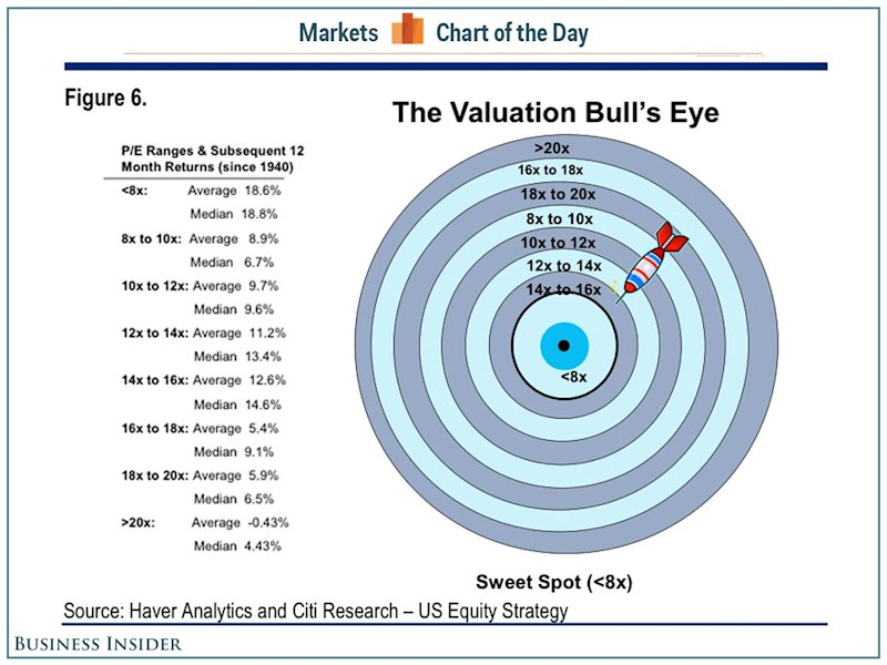 valuation bulls ey