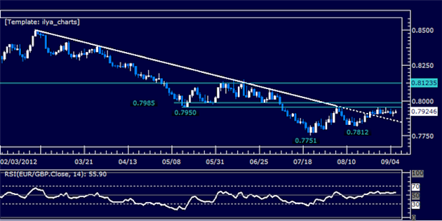 EURGBP_Classic_Technical_Report_09.06.2012_body_Picture_5.png, EURGBP Classic Technical Report 09.06.2012