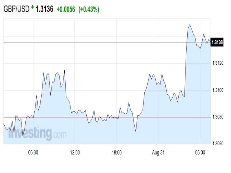 The pound is climbing