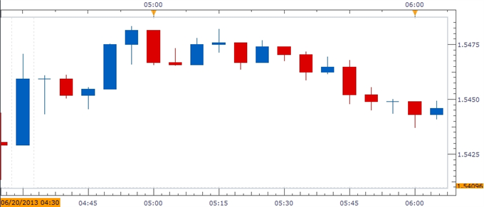 Forex_GBPUSD-_Trading_the_U.K._Retail_Sales_Report_body_ScreenShot163.png, GBP/USD- Trading the U.K. Retail Sales Report