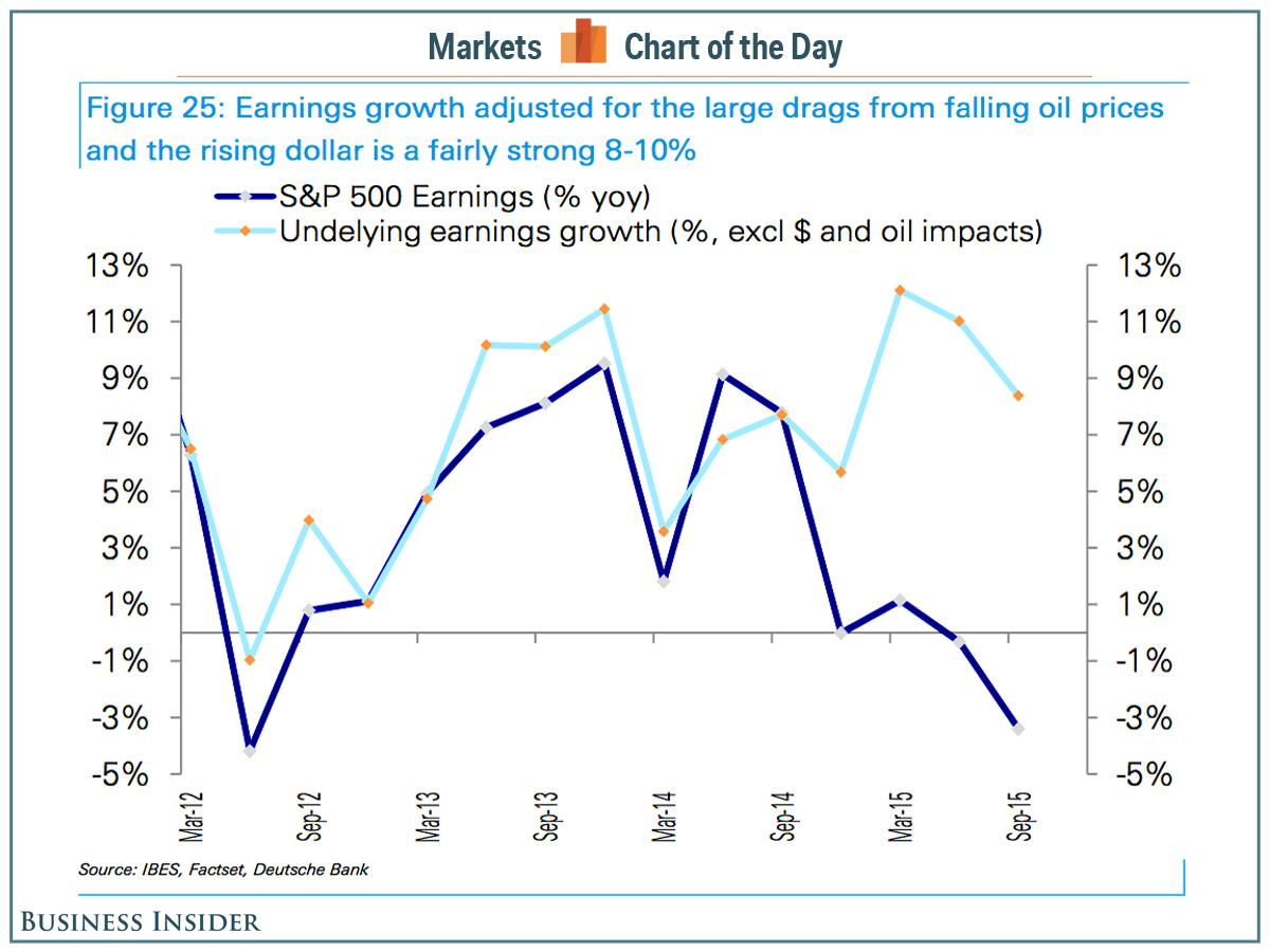 If you look at it this way, earnings aren't declining. They're growing!