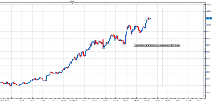 PT_stopping_point_yen_body_Picture_1.png, Price & Time: In Search of the Next Cyclical Stopping Point in USD/JPY