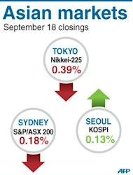 Asian markets mostly fell following losses on Wall Street and as profit-takers moved in after last week's huge gains sparked by the US Federal Reserve stimulus plan