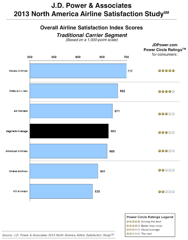 J.D. Power & Associates 2013 North America Airline Satisfaction Study