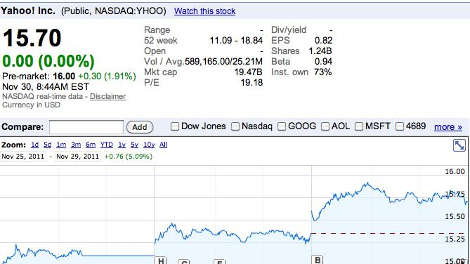 Yahoo Attracts Some Low, Unsurprising Bids