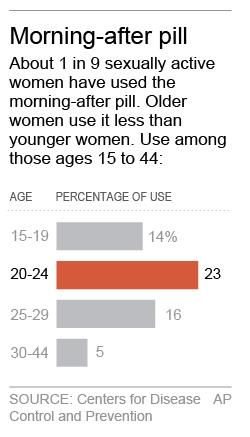 Graphic shows use of emergency contraception pill by age