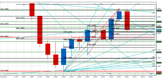weekly_pt_bigger_usd_move_body_Picture_1.png, Weekly Price & Time: Bigger USD Move Ahead?