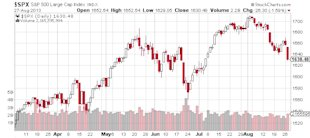 Stock Market Starting to Fall Apart? image SPX SP 500 Large Cap Index1