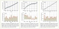 These charts show the concentrations and growth rates of atmospheric carbon dioxide, methane and nitrous oxide from 1984 to 2011.