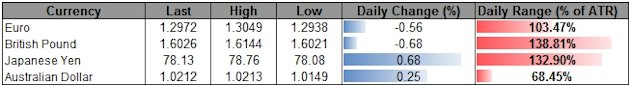 USD_Struggles_During_Holiday_Trade-_Index_Capped_By_Key_61.8_Fib_body_ScreenShot021.png, USD Struggles During Holiday Trade- Index Capped By Key 61.8 ...