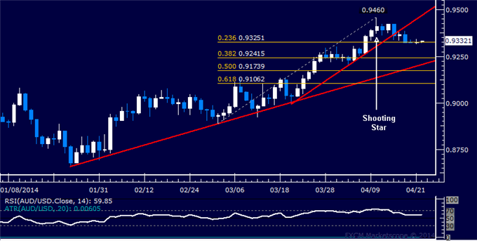 dailyclassics_aud-usd_body_Picture_11.png, Forex: AUD/USD Technical Analysis – 0.94 Figure in the Crosshairs