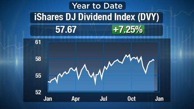 Tax Hikes Be Damned, Dividends are Still in Vogue: Marcin