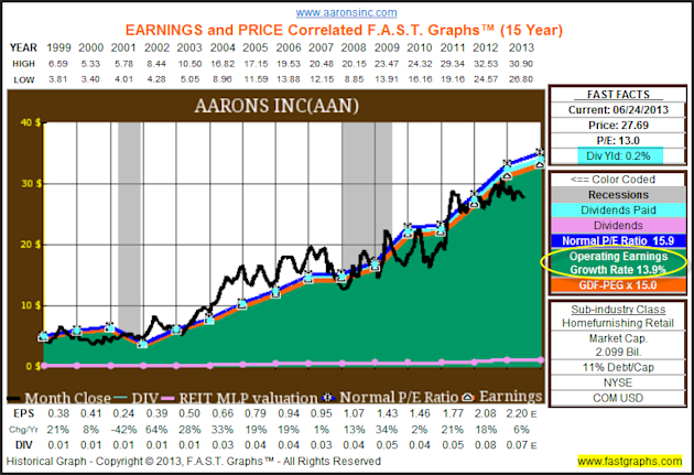 Aarons Inc: Fundamental Stock Research Analysis image AAN1