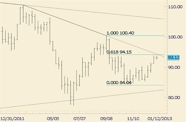 Commodity_Technical_Analysis_Crude_Inching_Towards_Fibonacci_Level_and_Trendline_body_crude.png, Commodity Technical Analysis: Crude Inching Towards Fibonacci Level and Trendline