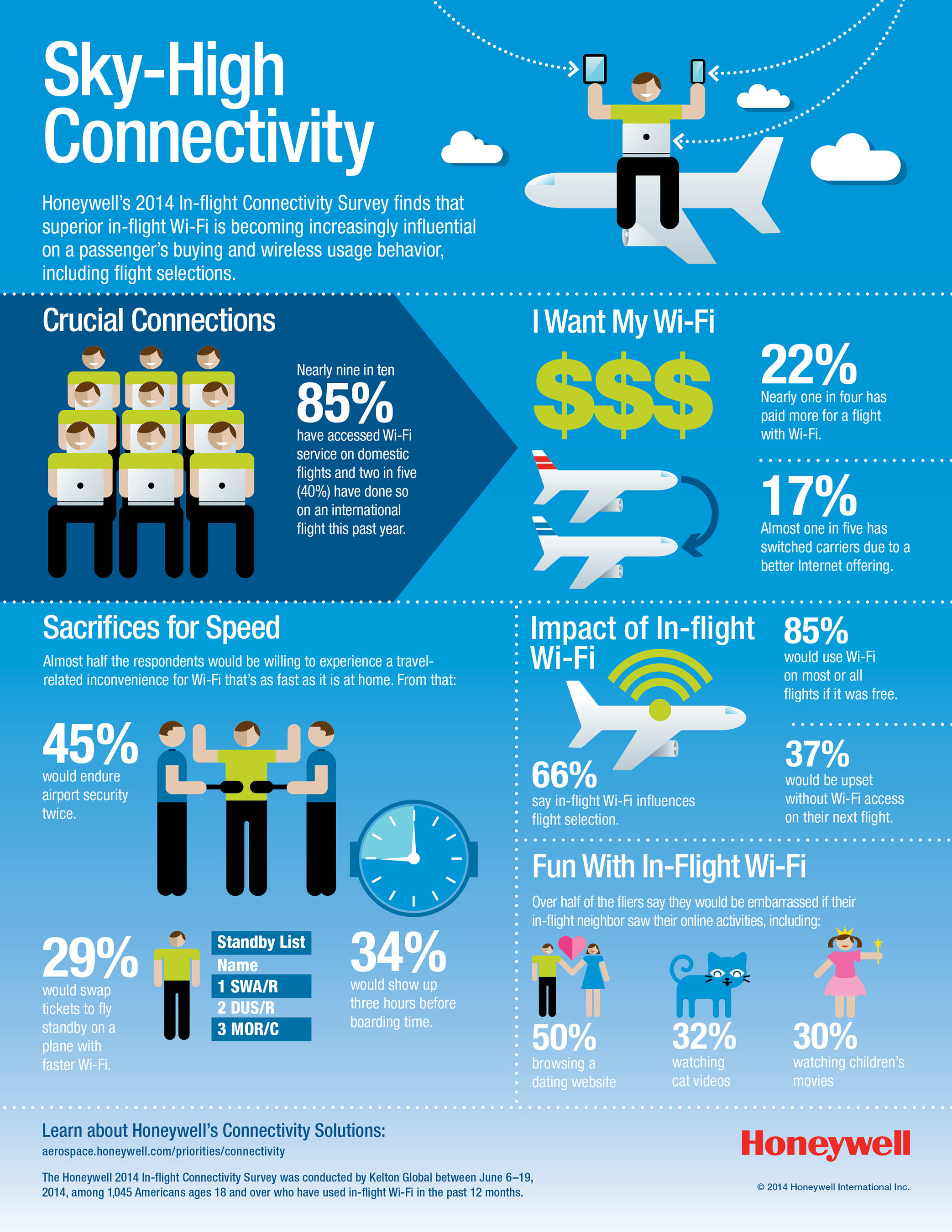 Honeywell 2014 In-Flight Wi-Fi Survey Infographic
