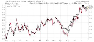 Profit from Higher Interest Rates with These Two Simple Investment Strategies image TBF proshares short 20 years treasury etf chart3