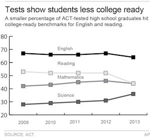 Graphic shows how high-school graduates tested for ACT College Readiness Benchmarks in English, Reading, Mathematics or Science; 2c x 5 inches; 96.3 mm x 127 mm;