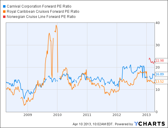 CCL Forward PE Ratio Chart