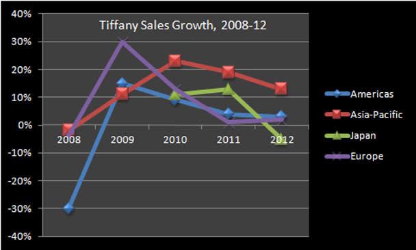 Tiffany Sales