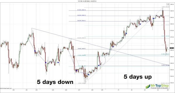 ES 06 14 60 Min 4 5 2014 5down5up 1024x546 Friday's Job Report And The Revenge Of The Algos