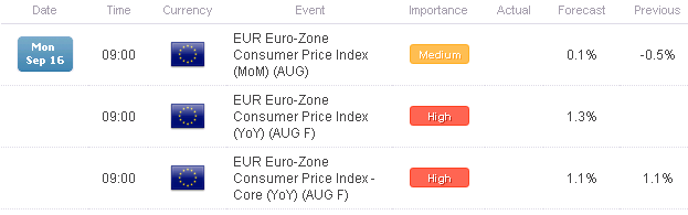FX_Headlines_Will_Positive_Inflation_Readings_Lift_the_Euro_on_Monday_body_Picture_1.png, FX Headlines: Will Positive Inflation Readings Lift the Euro on Monday?