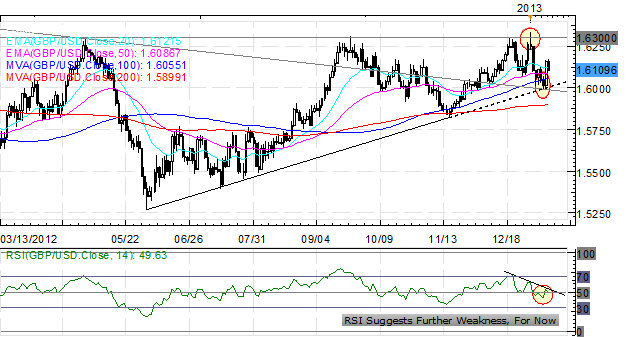 Forex_Euro_Rally_Versus_US_Dollar_on_Pause_While_Yen_Continues_to_Slide_body_Picture_6.png, Forex: Euro Rally Versus US Dollar on Pause While Yen Cont...