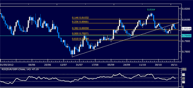 Forex_Analysis_EURGBP_Classic_Technical_Report_11.19.2012_body_Picture_5.png, Forex Analysis: EUR/GBP Classic Technical Report 11.19.2012