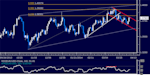 dailyclassics_eur-usd_body_Picture_11.png, Forex: EUR/USD Technical Analysis – Euro Finally Topping Out?
