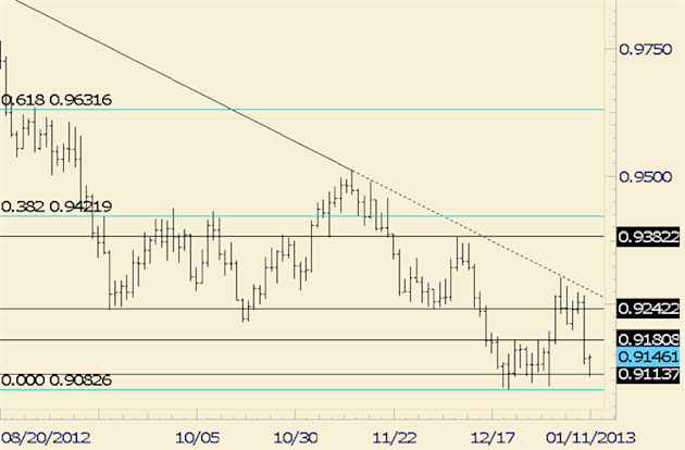 FOREX_Technical_Analysis_USDCHF_Plunges_but_Holds_Support_body_usdchf.png, Nothing here but look at AUDCAD, which is testing trendline resistance.