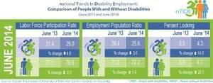 nTIDE Jobs Report: June Shows More Bad News for People With Disabilities