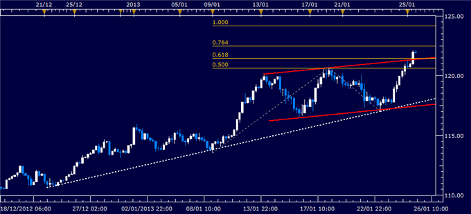 Forex_Analysis_EURJPY_Classic_Technical_Report_01.25.2013_body_Picture_1.png, Forex Analysis: EUR/JPY Classic Technical Report 01.25.2013