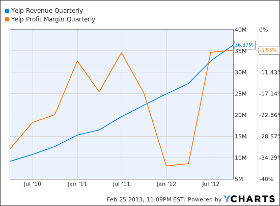 YELP Revenue Quarterly Chart