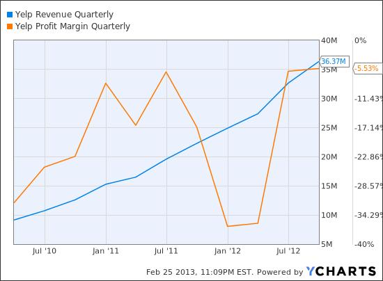 YELP Revenue Quarterly Chart