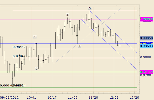 FOREX_Technical_Analysis_USDCAD_Fibonacci_and_Channel_at_Lower_Levels_body_usdcad.png, FOREX Technical Analysis: USD/CAD Fibonacci and Channel at Lowe...