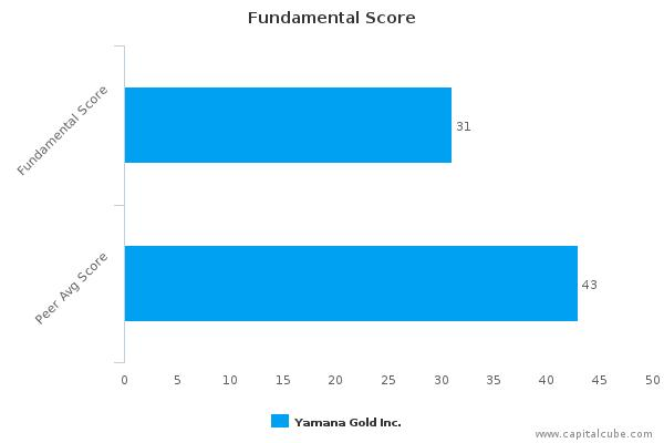Yamana Gold, Inc. – Value Analysis (TORONTO:YRI) : February 4, 2016