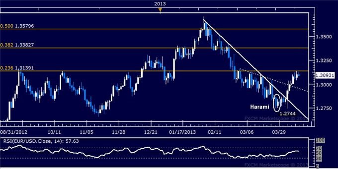 Forex_EURUSD_Technical_Analysis_04.12.2013_body_Picture_5.png, EUR/USD Technical Analysis 04.12.2013