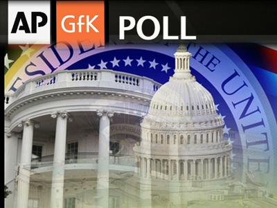 AP-GfK Poll: Congress, Obama Approval Still Low