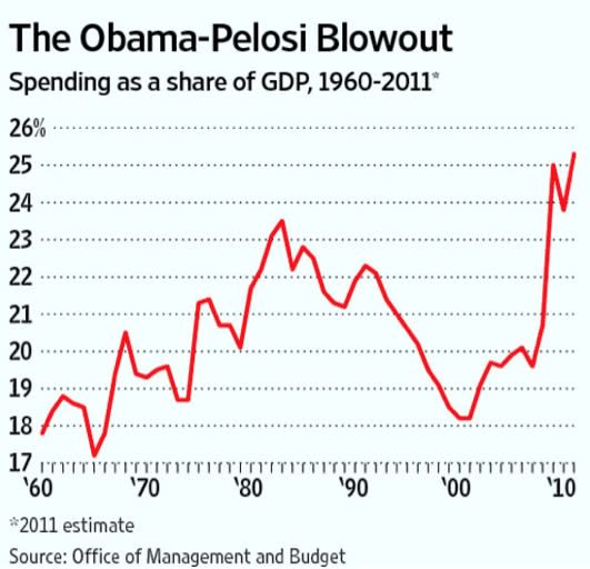America's Over-Spending Problem