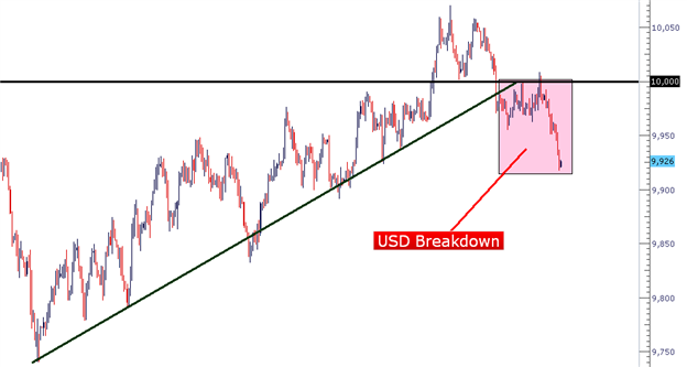 Price_Action_Setups_body_Picture_5.png, Learn Forex:  Price Action Setups - December 4, 2012