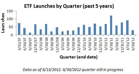 Launches By Quarter (Past 5 Years)