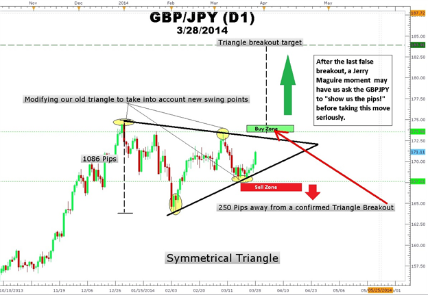 How-to-Trade-a-Triangle-after-a-False-Breakout_body_Picture_1.png, How to Trade a Triangle after a False Breakout