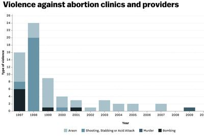 Shootings at abortion clinics are rare. Violence against abortion clinics isn't.