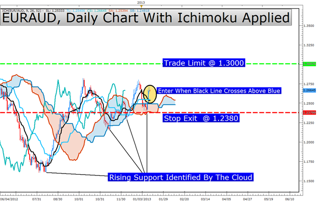 Learn_Forex_EURAUD_Ichimoku_Trade_body_Picture_3.png, Learn Forex: Ichimoku's Key Lesson for the EUR & JPY Move