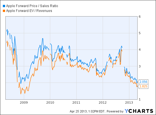 AAPL Forward Price / Sales Ratio Chart