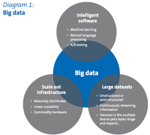 Big Data in Tourism & Hospitality: 4 Key Components image Screen Shot 2013 07 06 at 7.38.04 PM