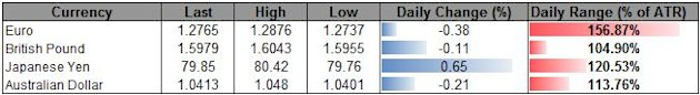 Forex_USD_Gains_To_Accelerate_On_Risk_Sentiment_JPY_Unfazed_By_BoJ_body_ScreenShot027.png, Forex: USD Gains To Accelerate On Risk Sentiment, JPY Unfaz...