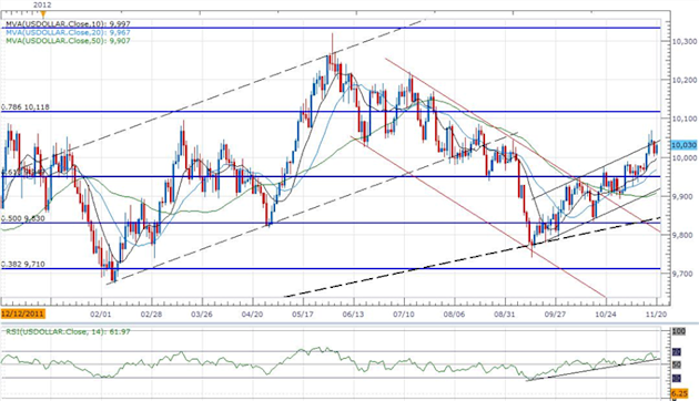 Forex_USD_Outlook_Propped_Up_By_Less-Dovish_Bernanke_10100_On__Tap_body_ScreenShot062.png, Forex: USD Outlook Propped Up By Less-Dovish Bernanke, 10,100 On  Tap